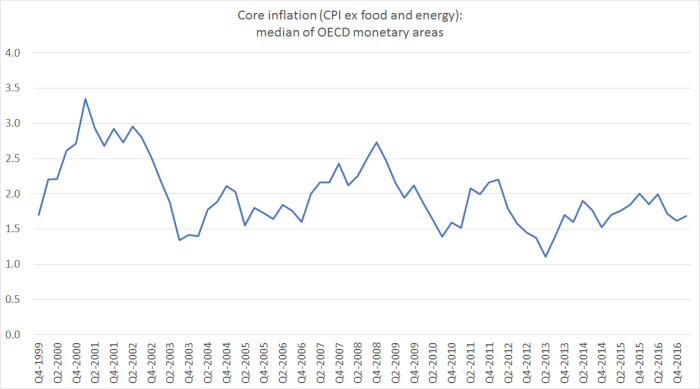 OECD core inflation