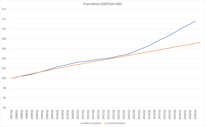 population US and NZ