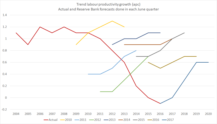 rb productivity forecasts