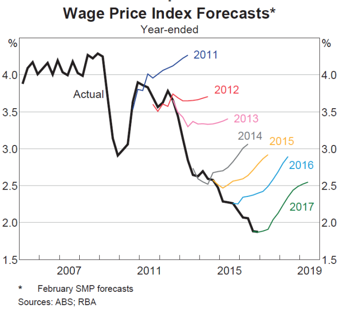 rba wage inflation surprises