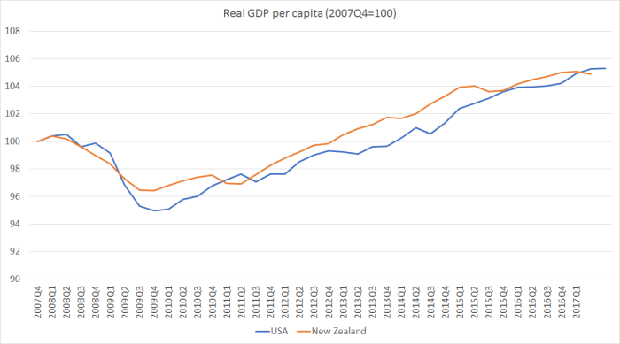 real GDP pc NZ and US