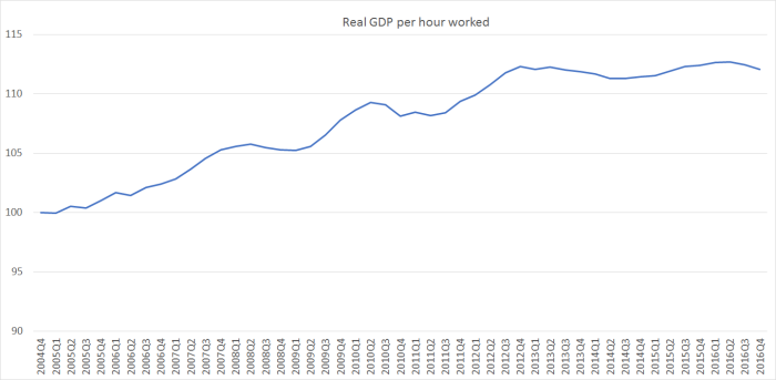 real gdp per hour worked 04 to 16