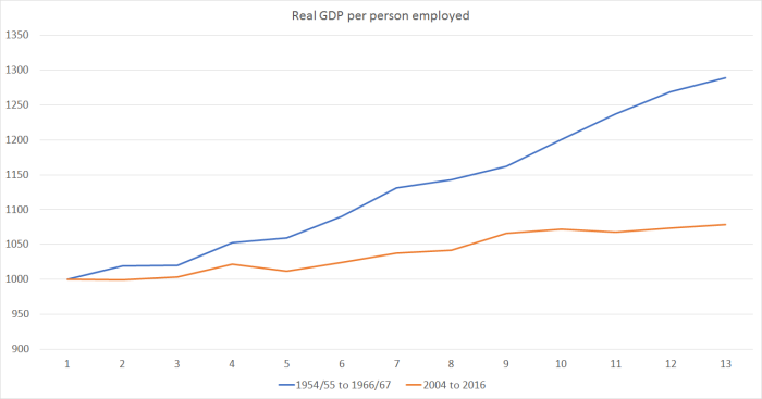real gdp per person employed