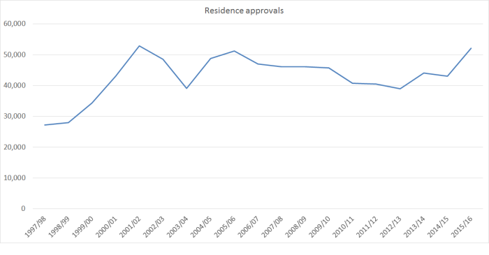 residence approvals 2017