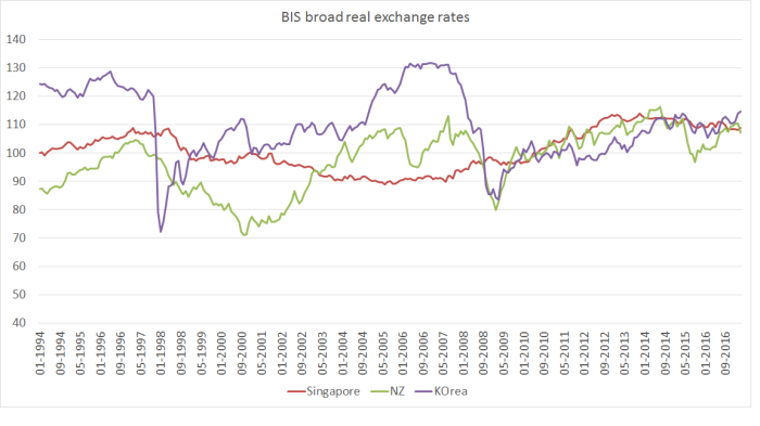 SGD NZD and KRW