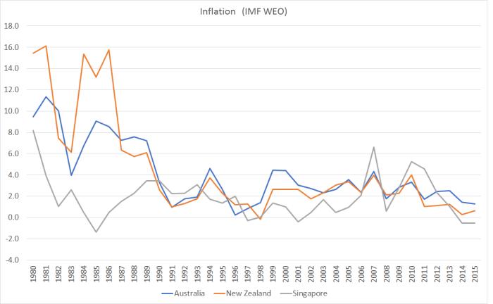 sing inflation