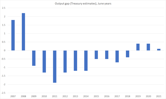 treasury output gaps