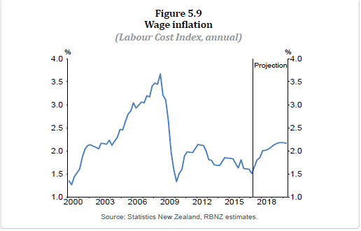 wage inflation may 17