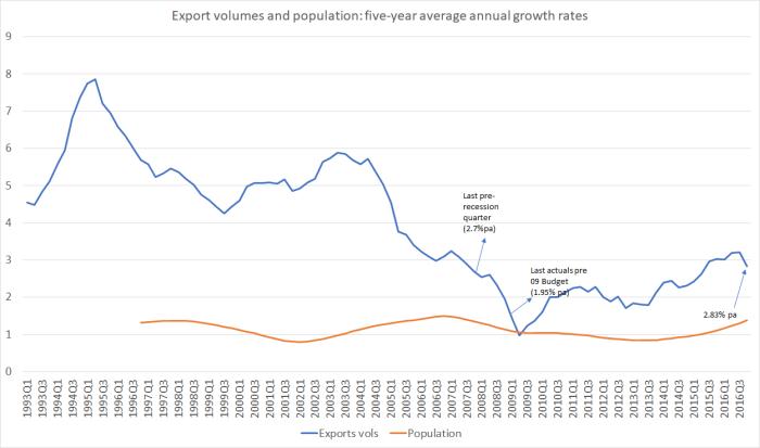 English on exports