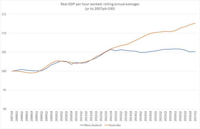 GDP phw NZ vs Aus June 17