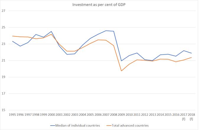 investment imf