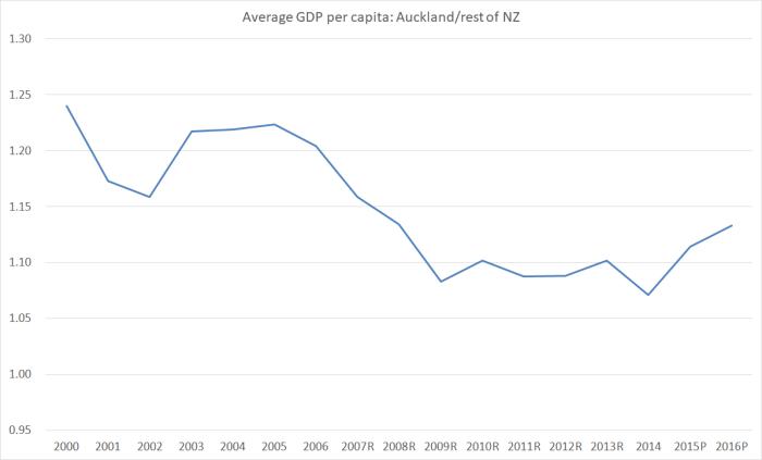 Akld GDP pc
