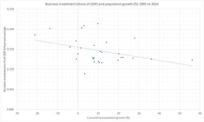 Bus I % of GDP