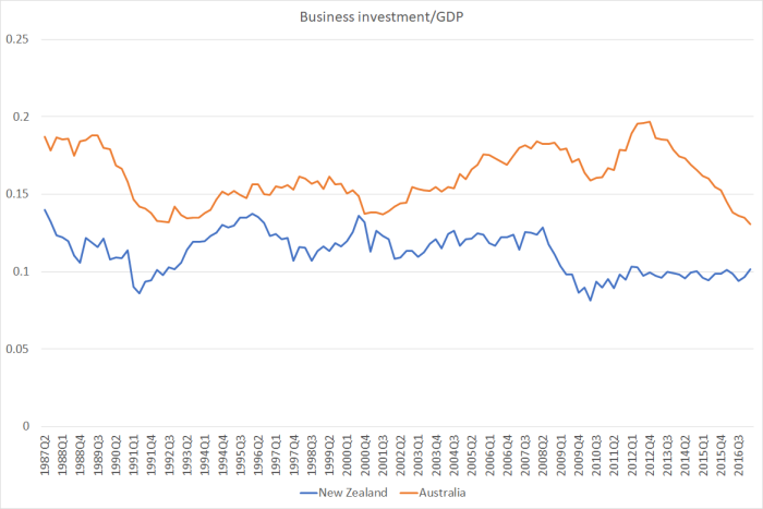 bus investment aus and NZ