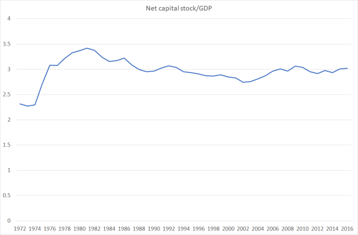cap stock to GDP