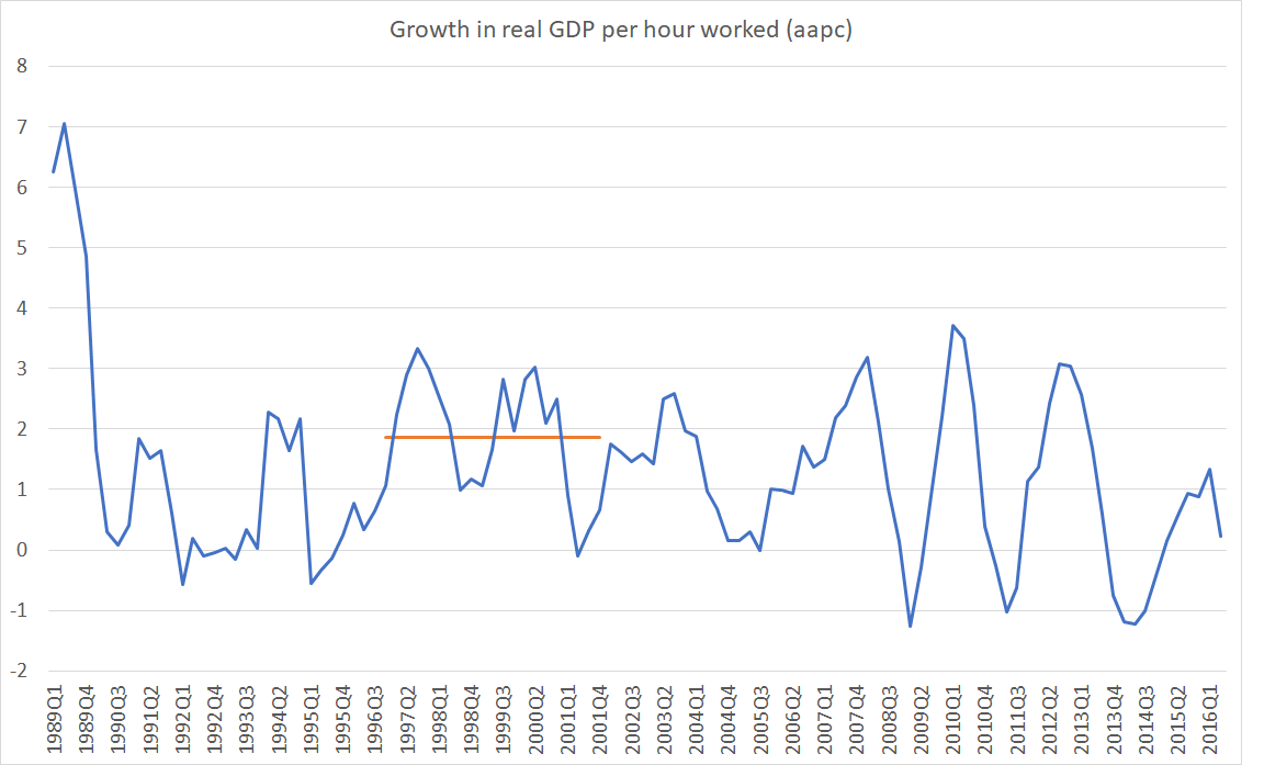 IMF GDP phw