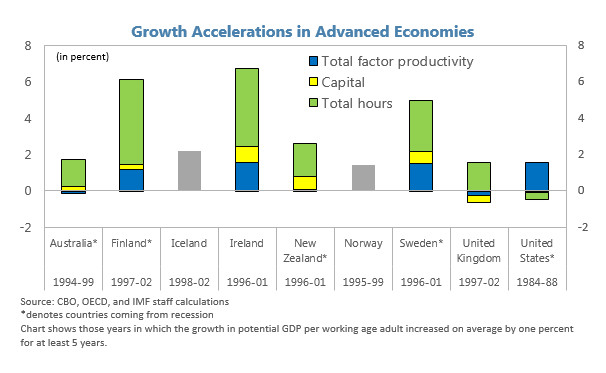 IMF growth accelerations