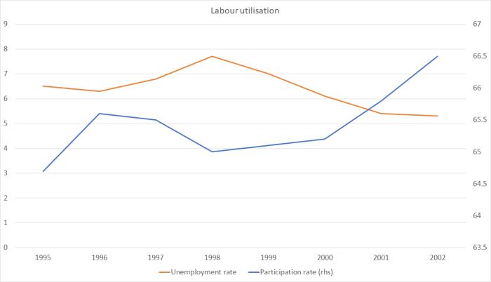Labour util