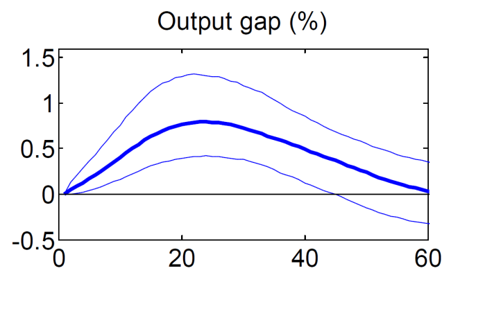 output gap mcdonald