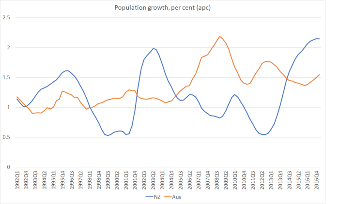 popn growth aus and nz