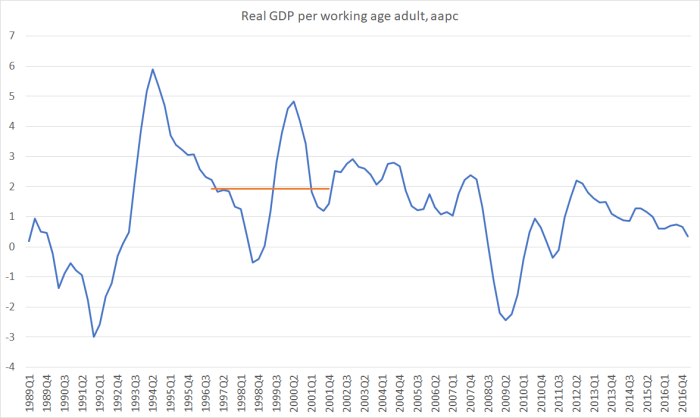 Real GDP per WAP