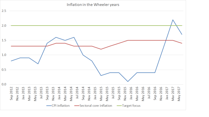 Wheeler inflation 17