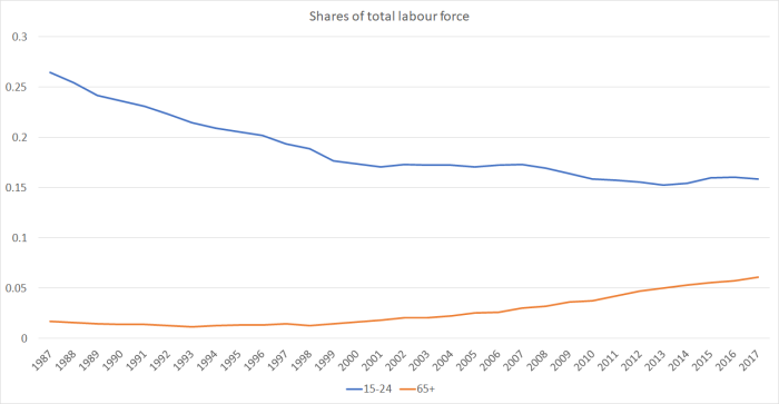 age shares of lab force
