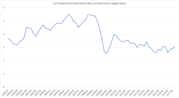analy unadj wages