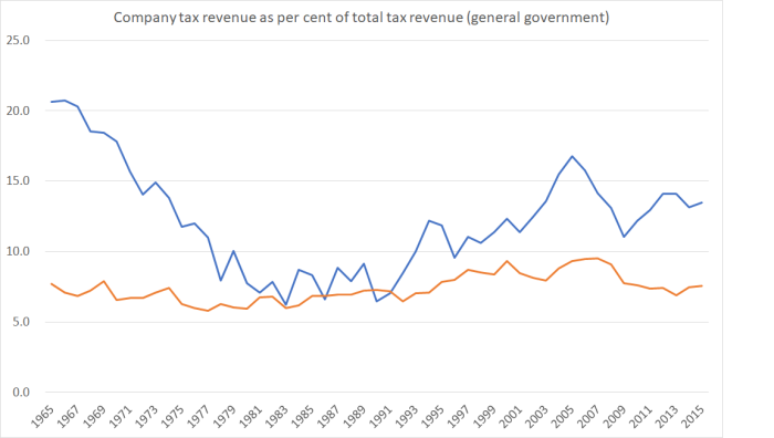 coy tax revenue