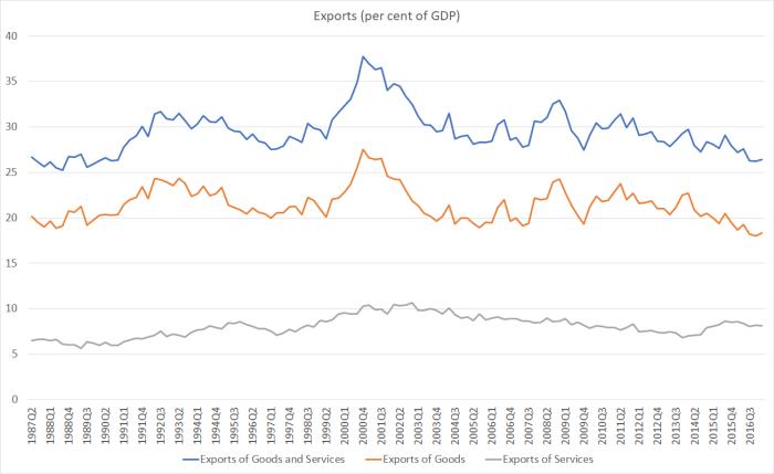 exports joyce