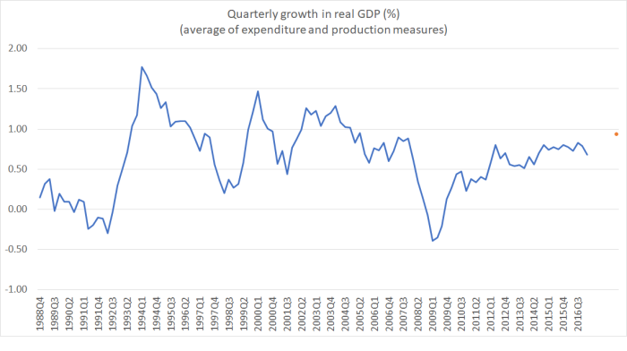 GDP growth qtrly