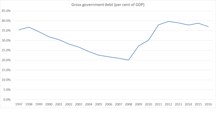 gross govt debt