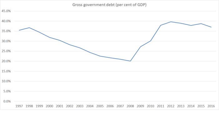 gross govt debt