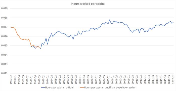 hours per capita