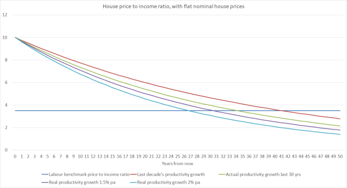house price to income ratio with flat nominal house prices