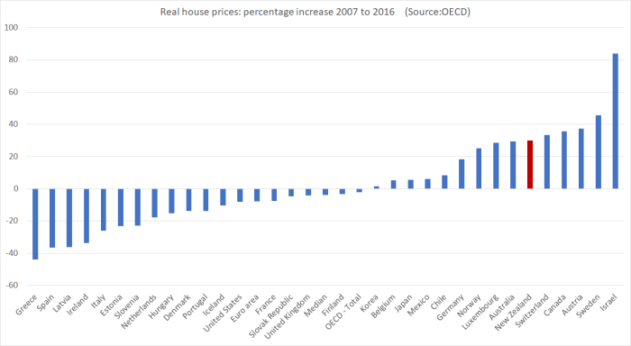 house prices last decade