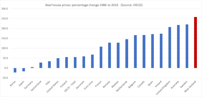 house prices since 86