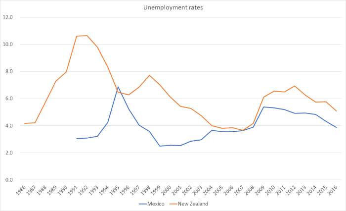 New Mexico Unemployment