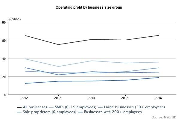 profits AES
