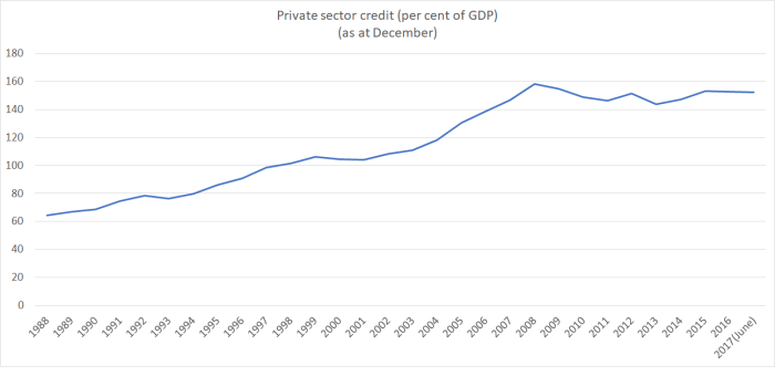 psc to gdp