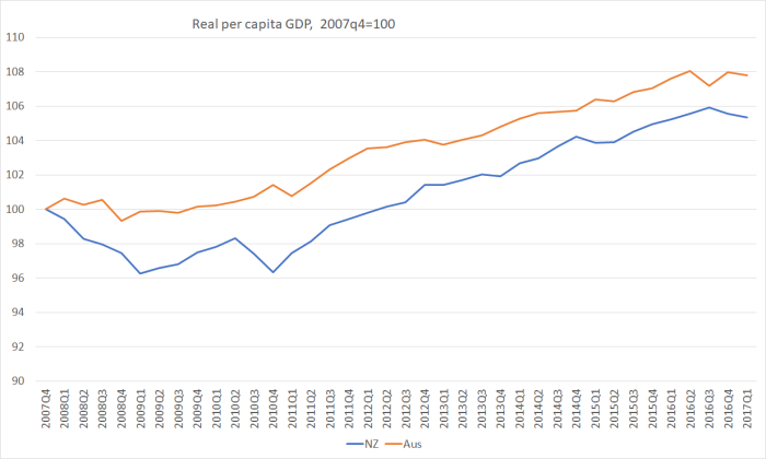 real gdp pc nz and aus