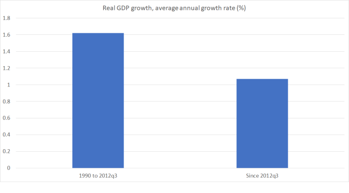 real GDP  pc wheeler.png