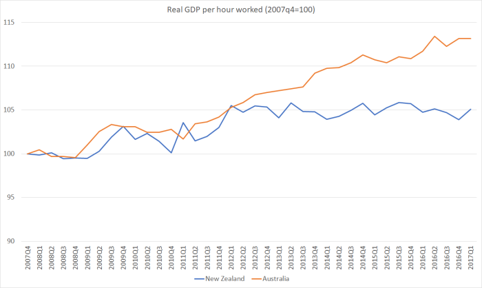 real gdp phw nz and aus aug 16