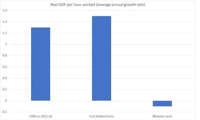real GDP phw wheeler
