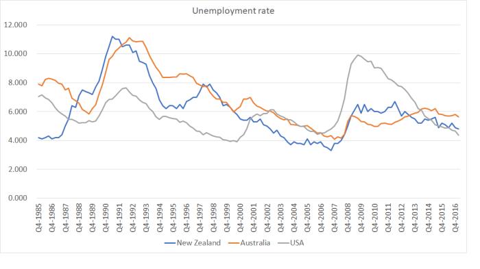 U rate since 1986