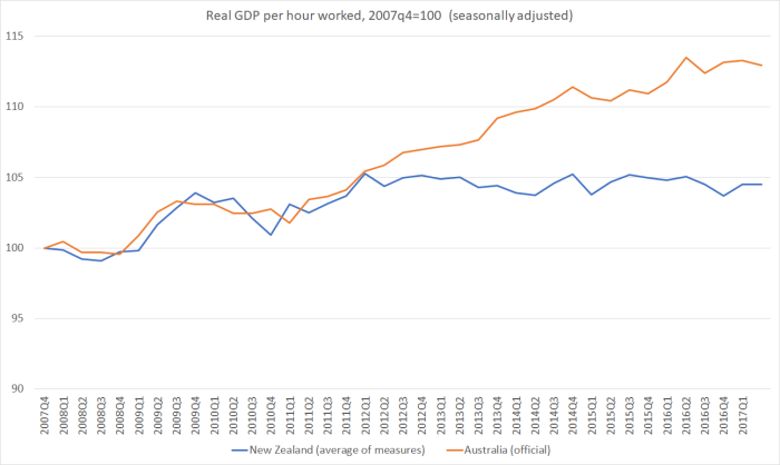 aus vs nz ral gdp phw 2