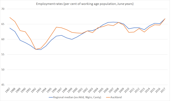 employment rate regions