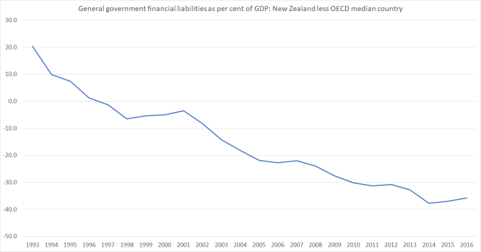 gen govt net liabs nz less oecd median