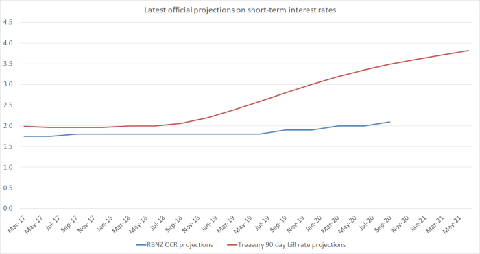 int rate projections