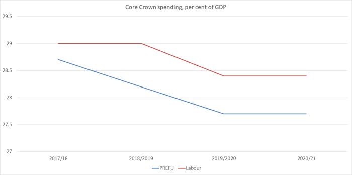 labour spending
